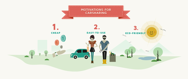 Die Motivation hinter Carsharing