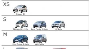 Preisklasse XS neu in Köln bei cambio-carsharing.de