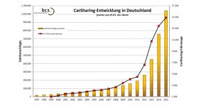 Bundesverband Carsharing zieht Bilanz für 2014