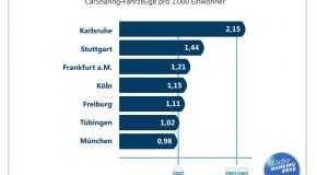 Bundesverband Carsharing bestätigt bessere Versorgung im Städteranking