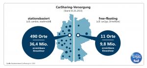 Quelle. Bundesverband Carsharing e.V.
