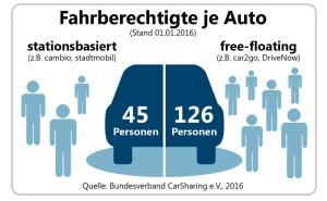 Quelle: Bundesverband Carsharing e.V.