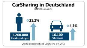 Bundesverband Carsharing zieht Bilanz für 2015